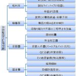 製造部の目標設定: 目標制度 運用方法