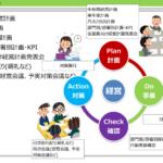 社内のPDCA: 社内定着させる3条件