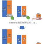 管理会計(部門別採算制/部門別損益計算) 配賦費とその計算方法